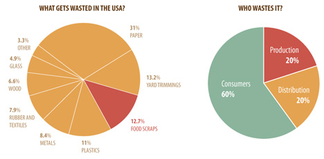 US food waste